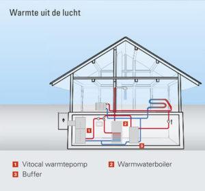 warmte uit de lucht - warmteonttrekking lucht