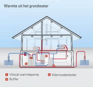 warmte uit het grondwater - warmteonttrekking water