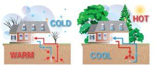koelen met warmtepomp