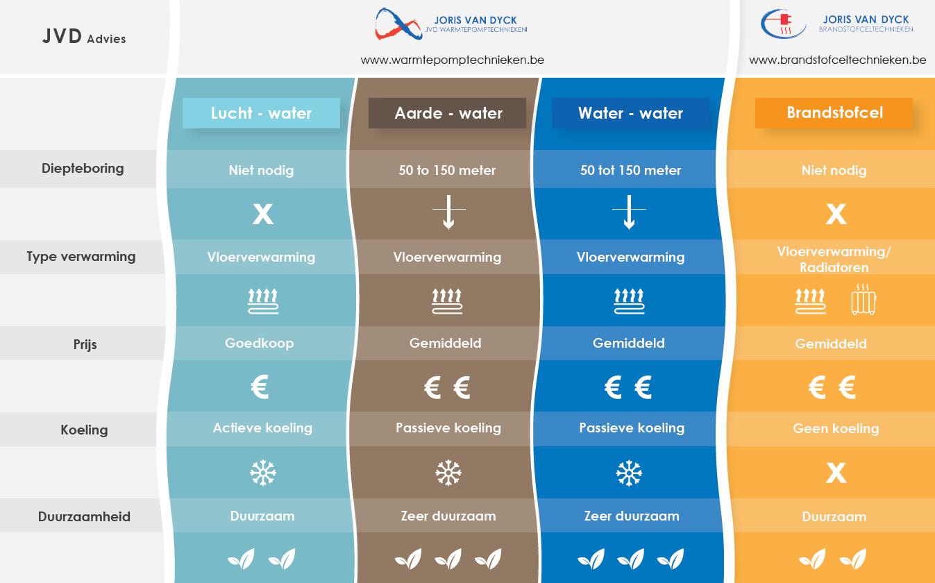 Keuze warmtepomp
