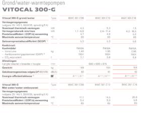 Viessmann vitocal 300-G modulerend inverter